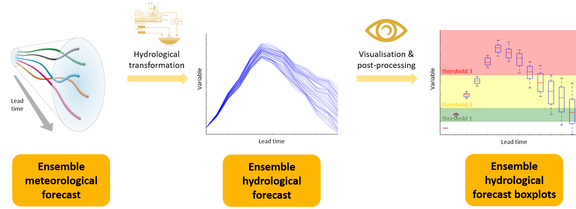 ensemble forecasting flowchart