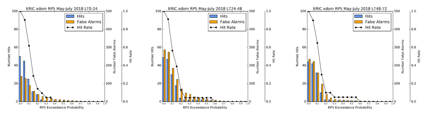 Verification results from the new ERIC version for different exceedance probabilities of the 5-year return period level at 1, 2 and 3 days lead time