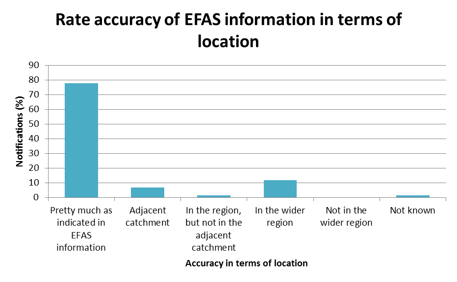Rate accuracy of EFAS information in terms of location.