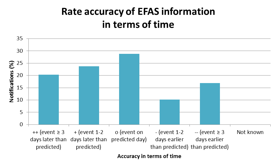 Rate accuracy of EFAS information in terms of time.