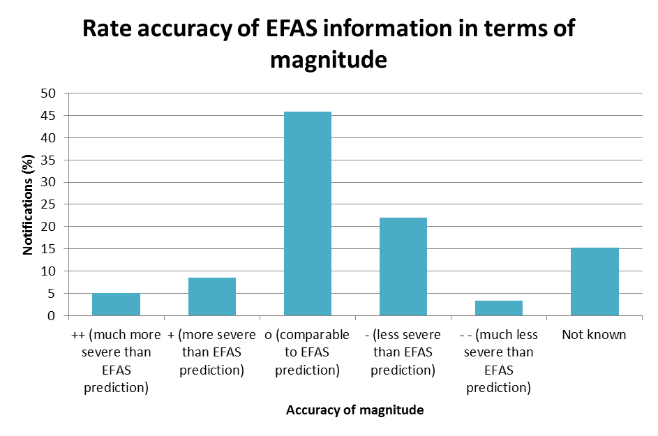 Rate accuracy of EFAS information in terms of magnitude.