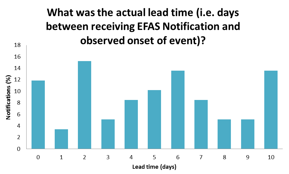 What was the actual lead time (i.e. days between receiving EFAS notification and observed onset of event)?