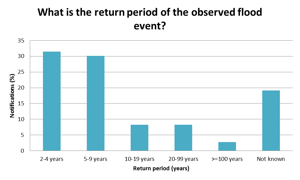 What is the return period of the observed flood event?