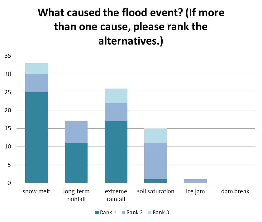 What caused the flood event? If more than one cause, the alternatives are ranked from 1 to 3 (graph shows number of each cause and rank).