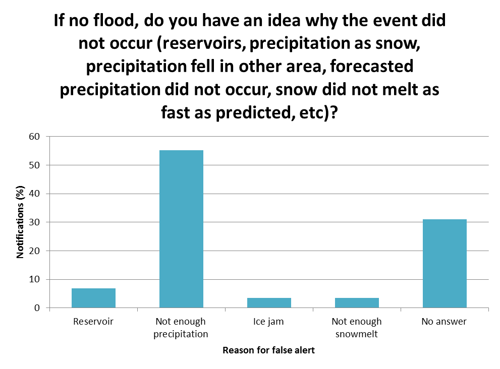 If no flood, do you have an idea why the event did not occur (reservoirs, precipitation as snow, precipitation fell in other area, forecasted precipitation did not occur, snow did not melt as fast as predicted, etc.)?