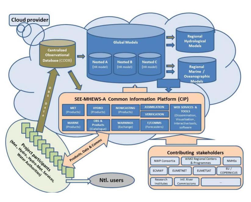 Depiction of the suite of coupled meteorological, hydrological and marine/oceanographic prediction models in SEE-MHEWS. All parts are supported by the centralized observational database using SAPP technology together with the common information and communication platform and contributing stakeholders.