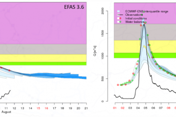 Hydrographs of the water balance layer provided by EFAS v3.6 (left) and EFAS v4.0 (right).
